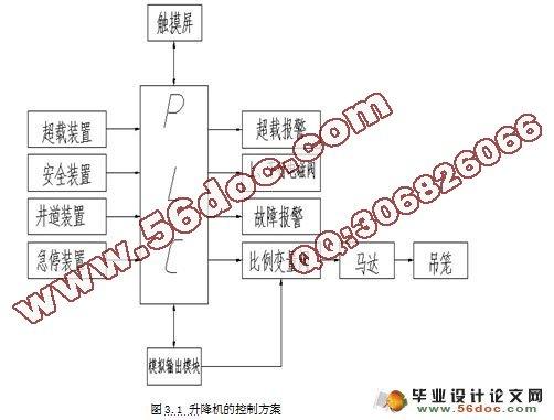 升降机控制系统的PLC应用研究 含接线图,电路图,梯形图图片